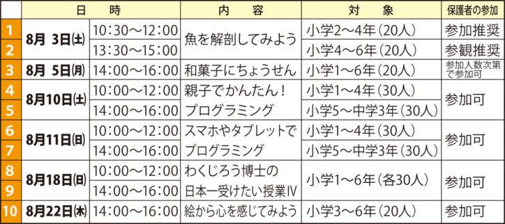 横浜国立大学で夏休みに科学教室開催!6講座【保土ヶ谷区内在住在学の小中学生対象】