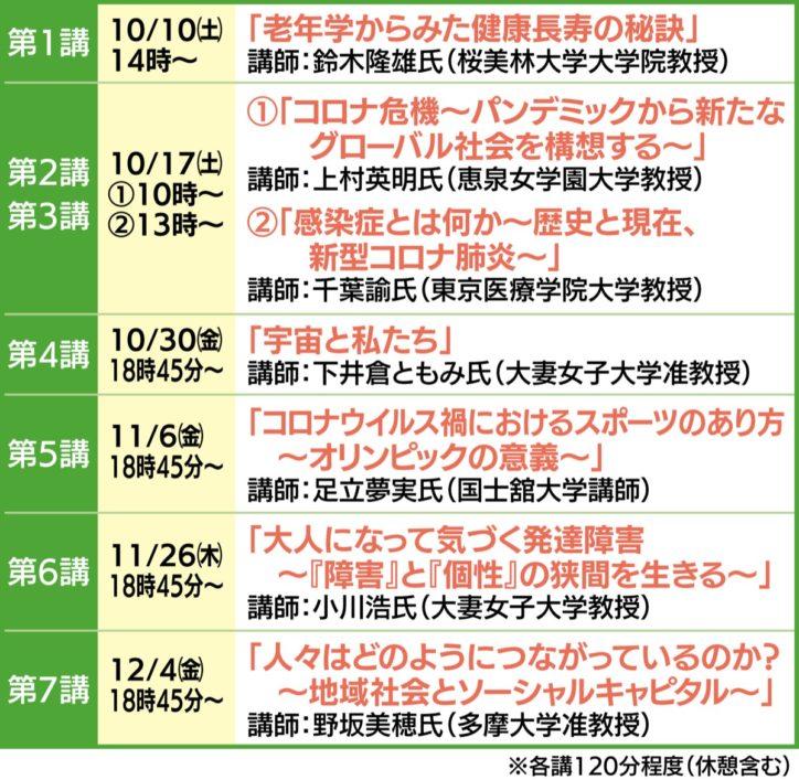 関戸地球大学院講座「コロナ禍を生きる」多摩市内6大学と関戸公民館共催