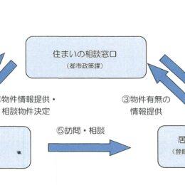 茅ヶ崎市居住支援協力不動産店登録制度を創設しました